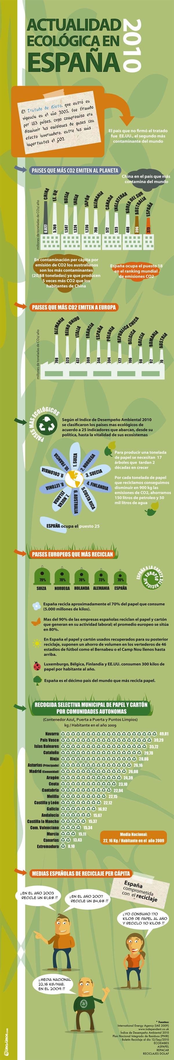 Actualidad ecologica en España